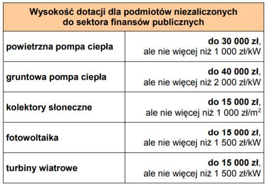 dotacja-warszawska